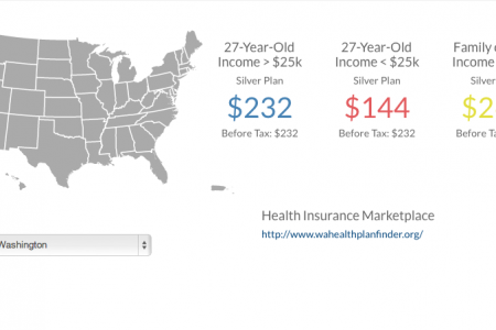 Affordable Health Care Info Infographic