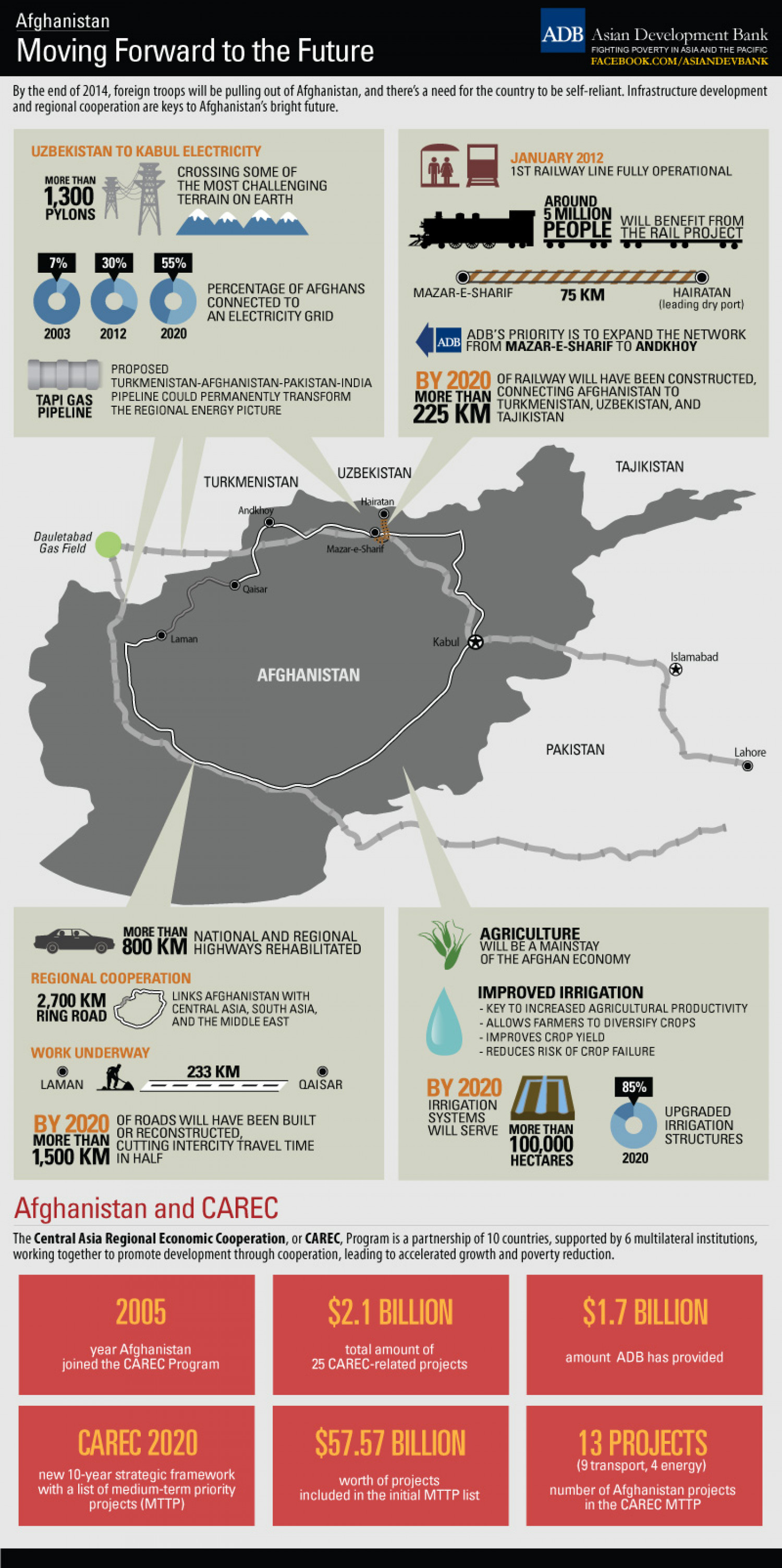 Afghanistan: Moving Forward to the Future Infographic