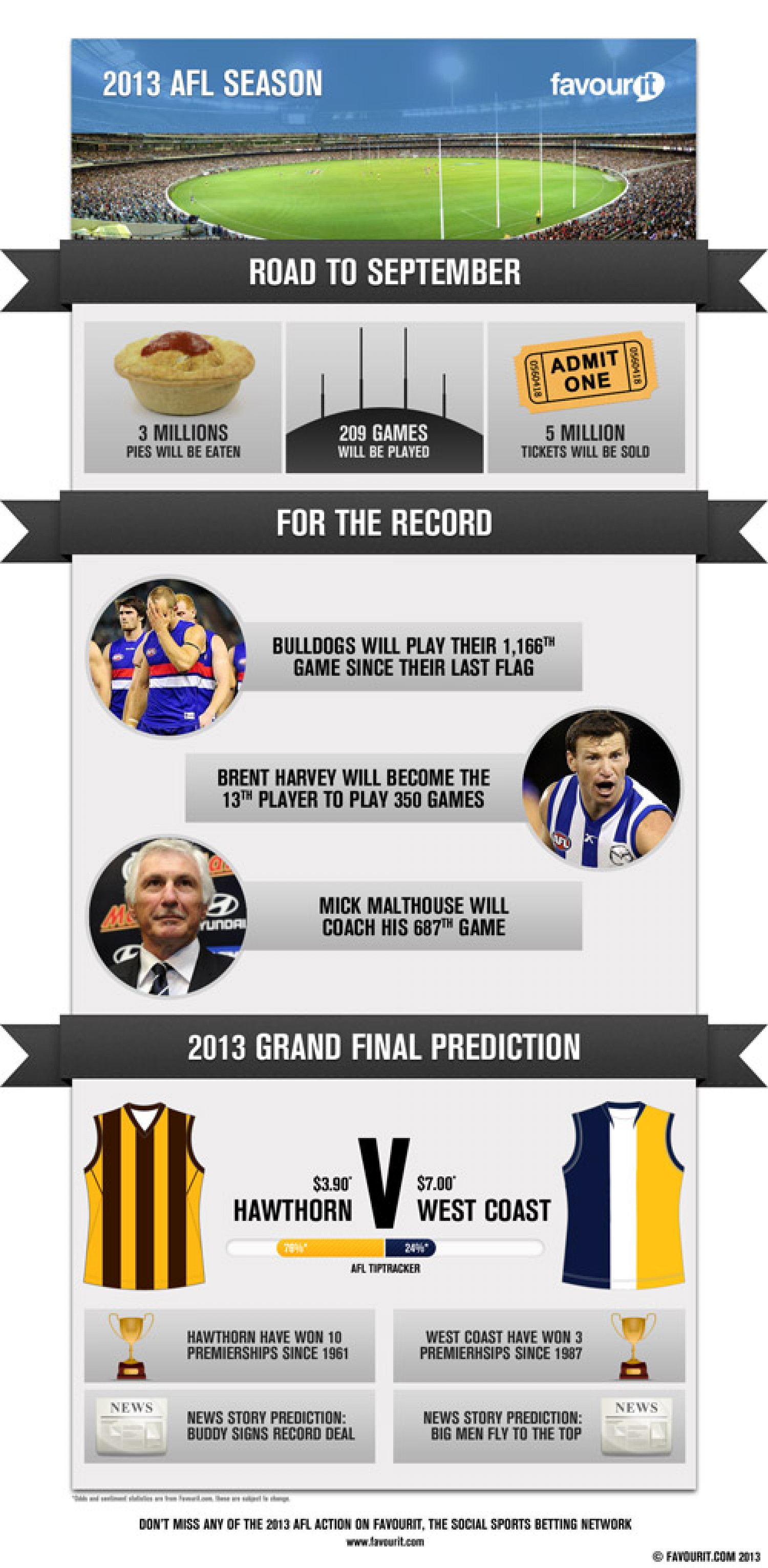 AFL Season Stats & Predictions Infographic