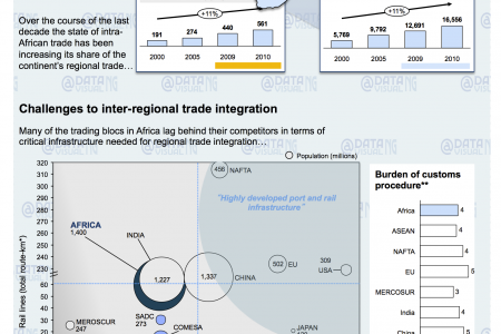 Africa: Regional Integration Infographic