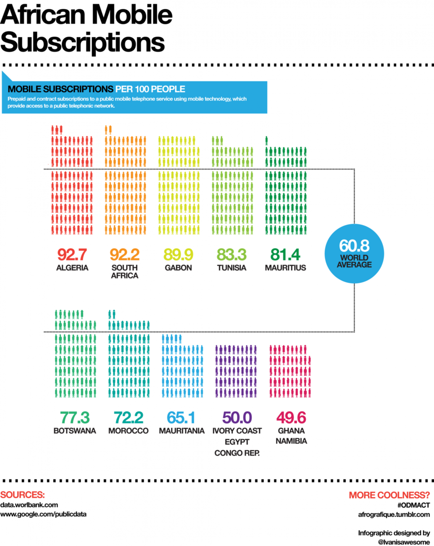 African Mobile Subscriptions  Infographic