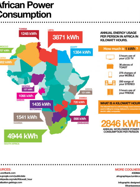 African Power Consumption Infographic
