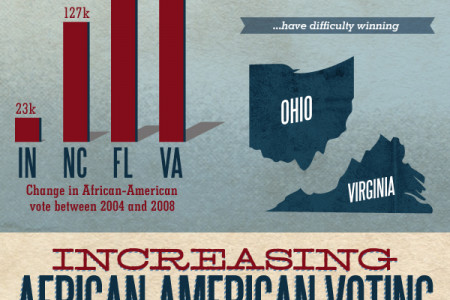 African-American Voters Infographic