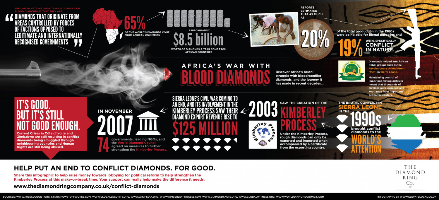 Africa's War with Blood Diamonds Infographic
