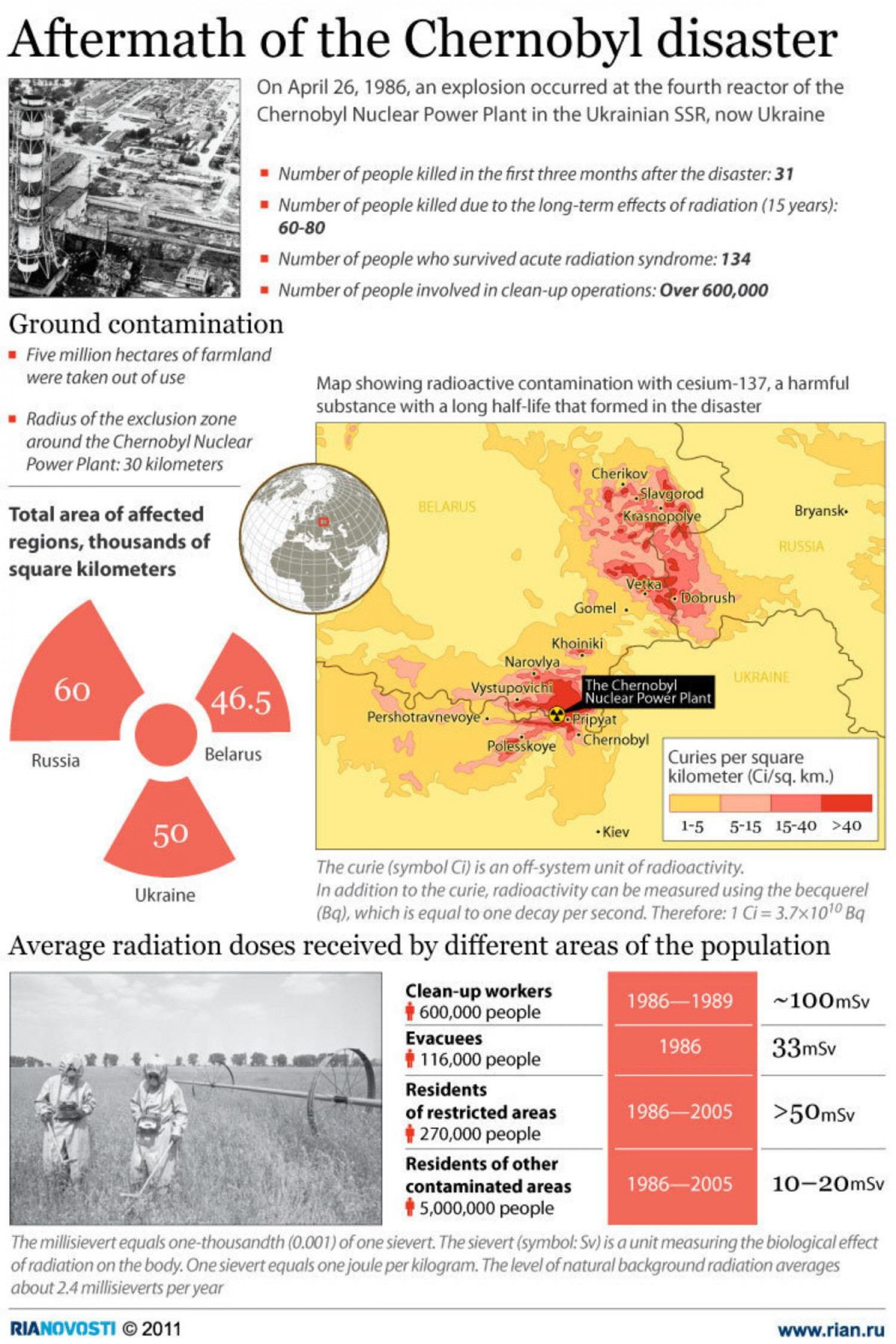 Aftermath of the Chernobyl disaster Infographic