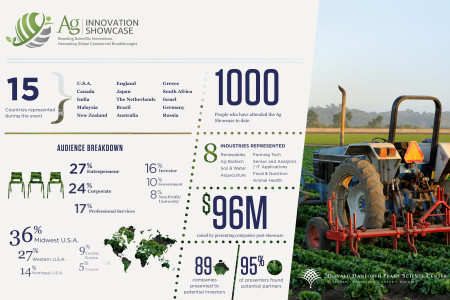Ag Innovation Showcase Infographic