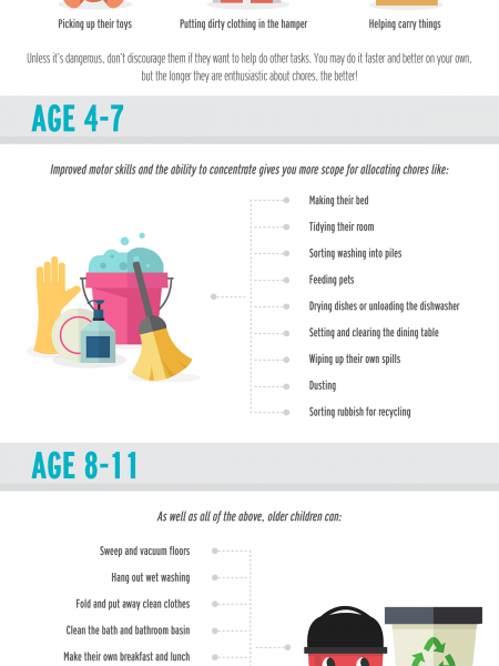 Age Appropriate Chore Chart Infographic