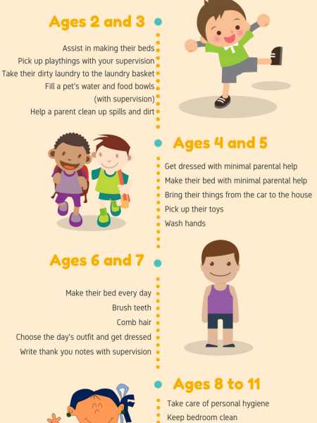 Age appropriate Chores Infographic