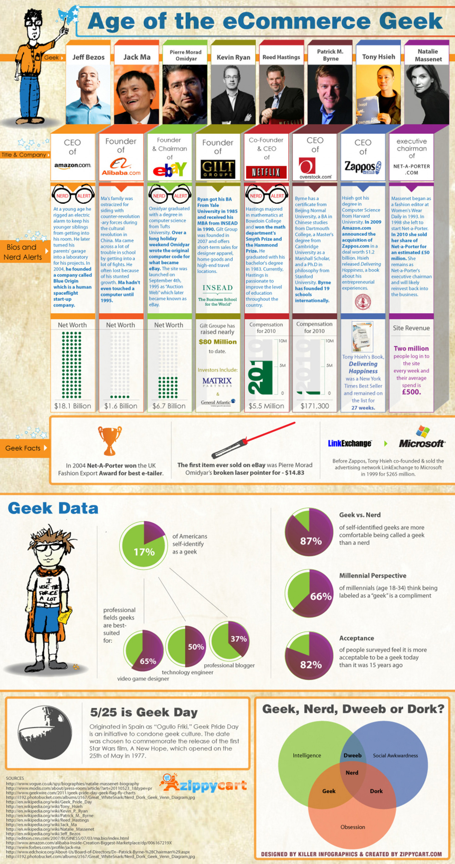Age of eCommerce Geek  Infographic