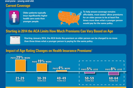 Age Rating Restrictions: Threatening Affordability for All Ages  Infographic