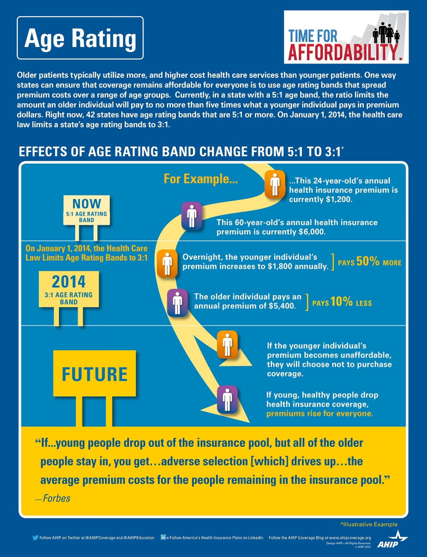 Age Rating Infographic