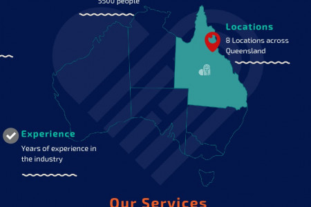 Aged Care Facility Queensland - St John's Community Care Infographic