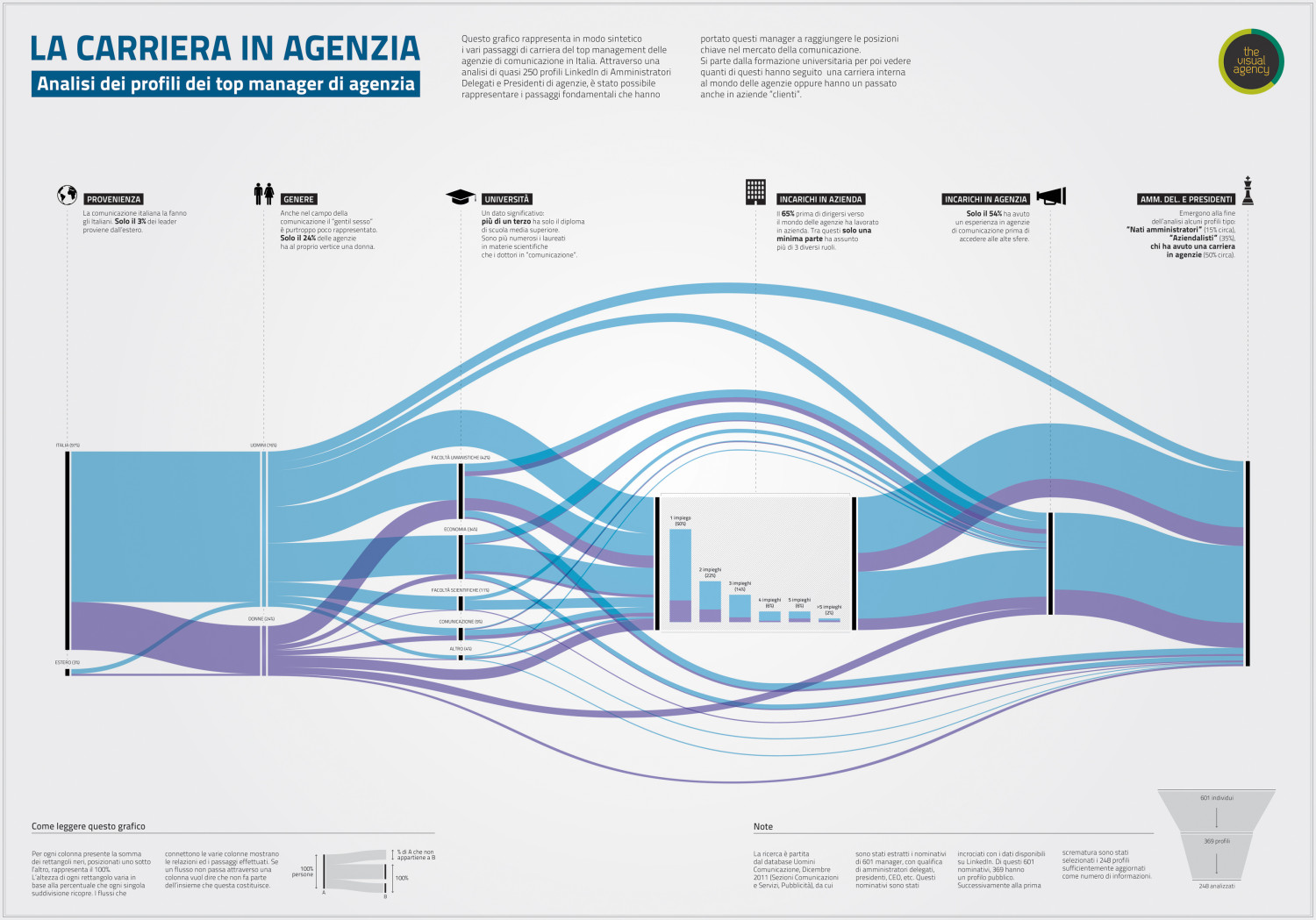 Agency career Infographic