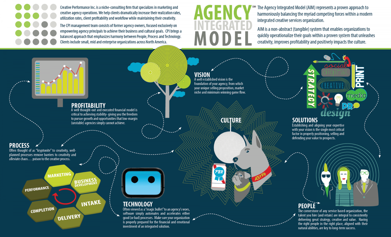 Agency Integrated Model Infographic