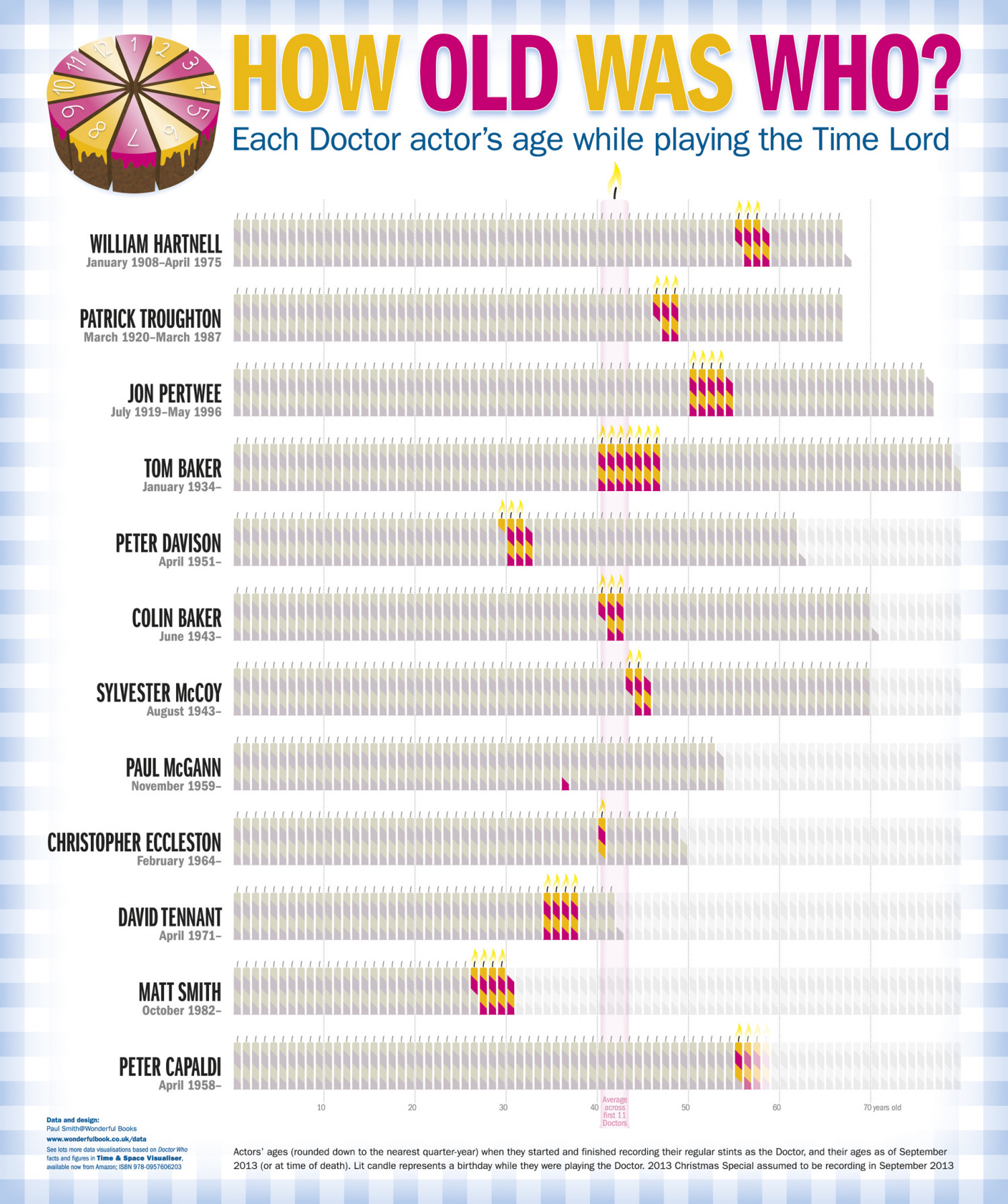 Ages of Doctor Who actors while playing the role Infographic