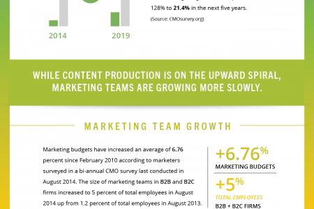Agile Marketing - What Are Marketers Doing to Get More Done? Infographic