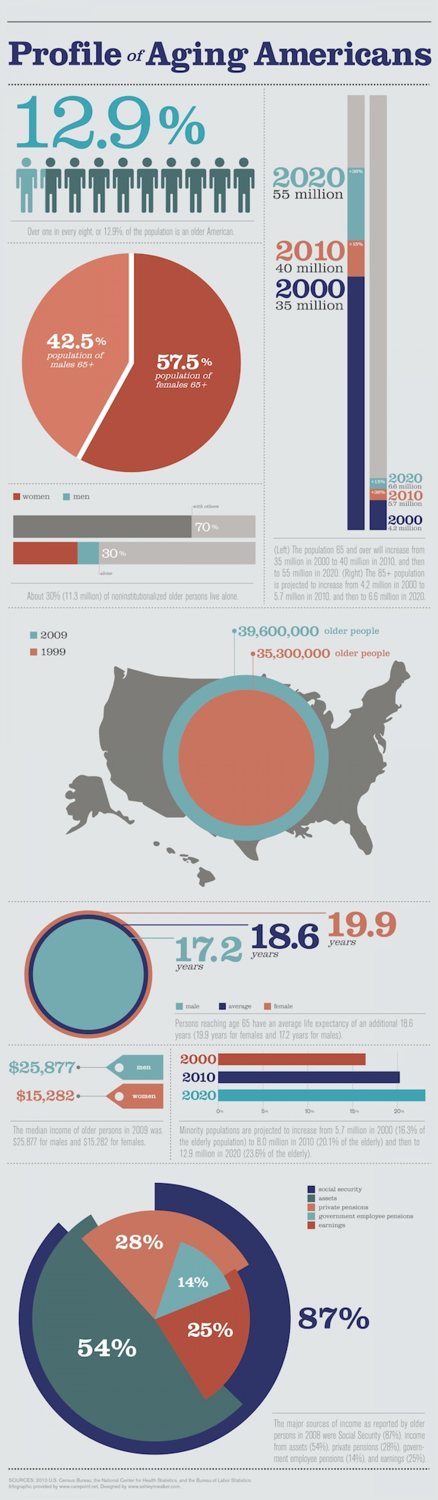 Aging Americans Infographic Infographic