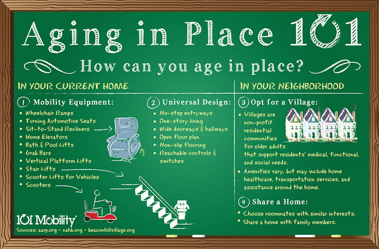 Aging in Place 101 Infographic