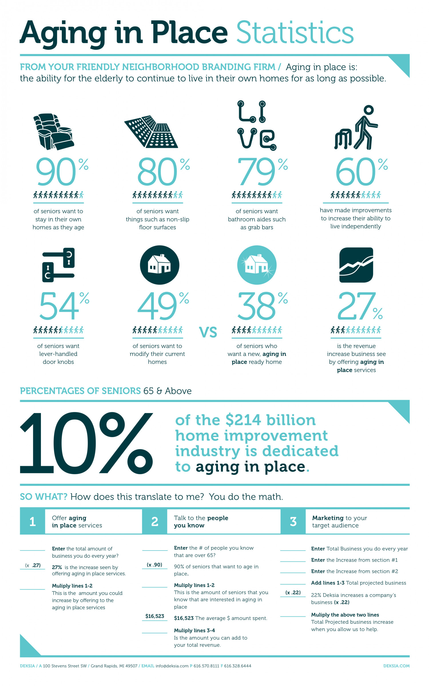 Aging in place Infographic