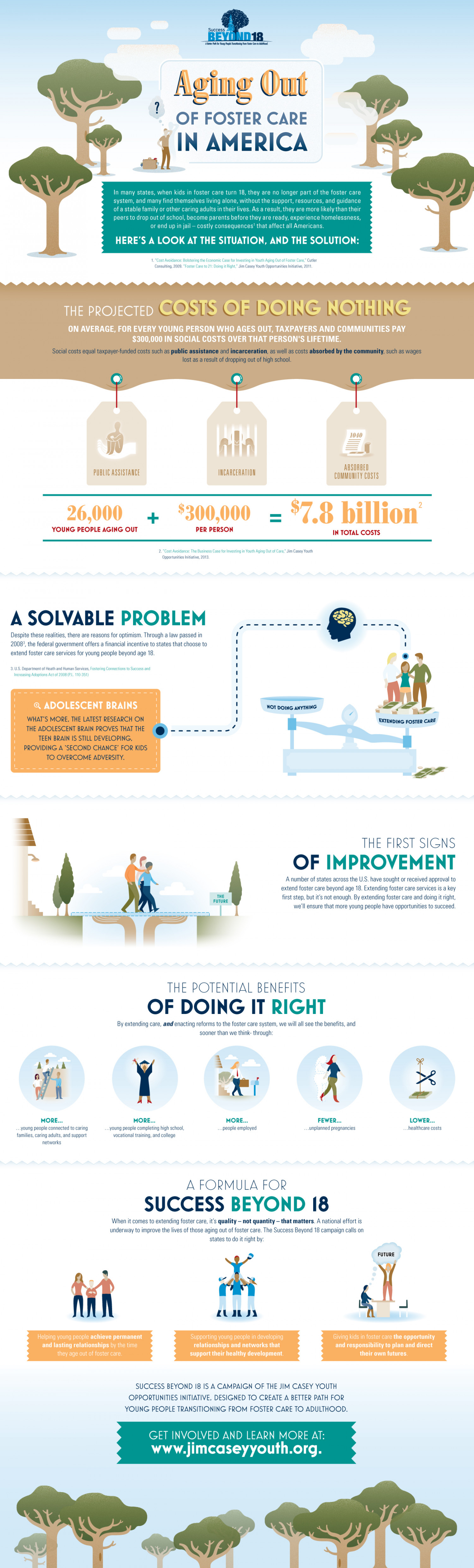 Aging Out of Foster Care in America Infographic
