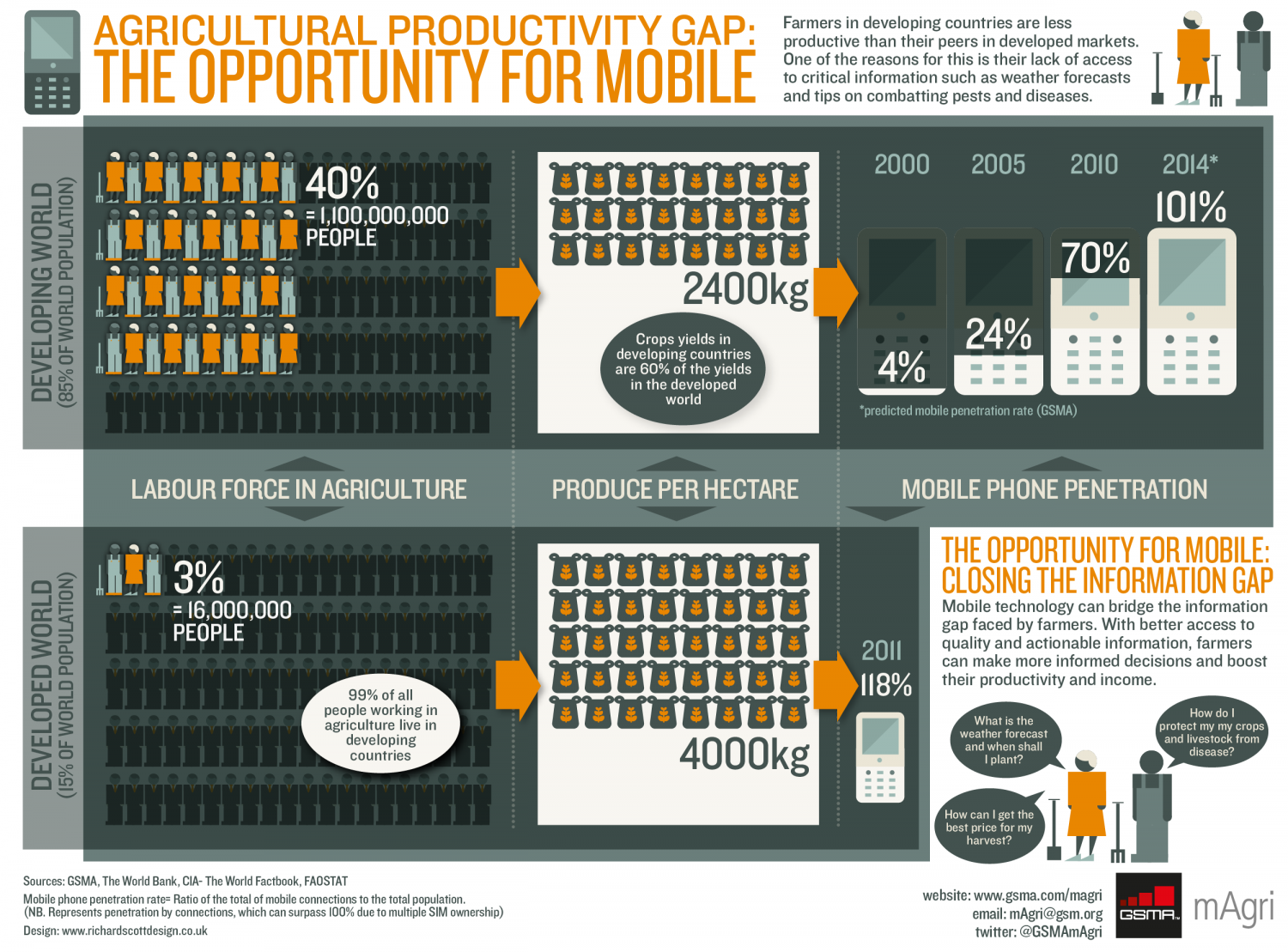 Agricultural Productivity Gap: The Opportunity for Mobile Infographic
