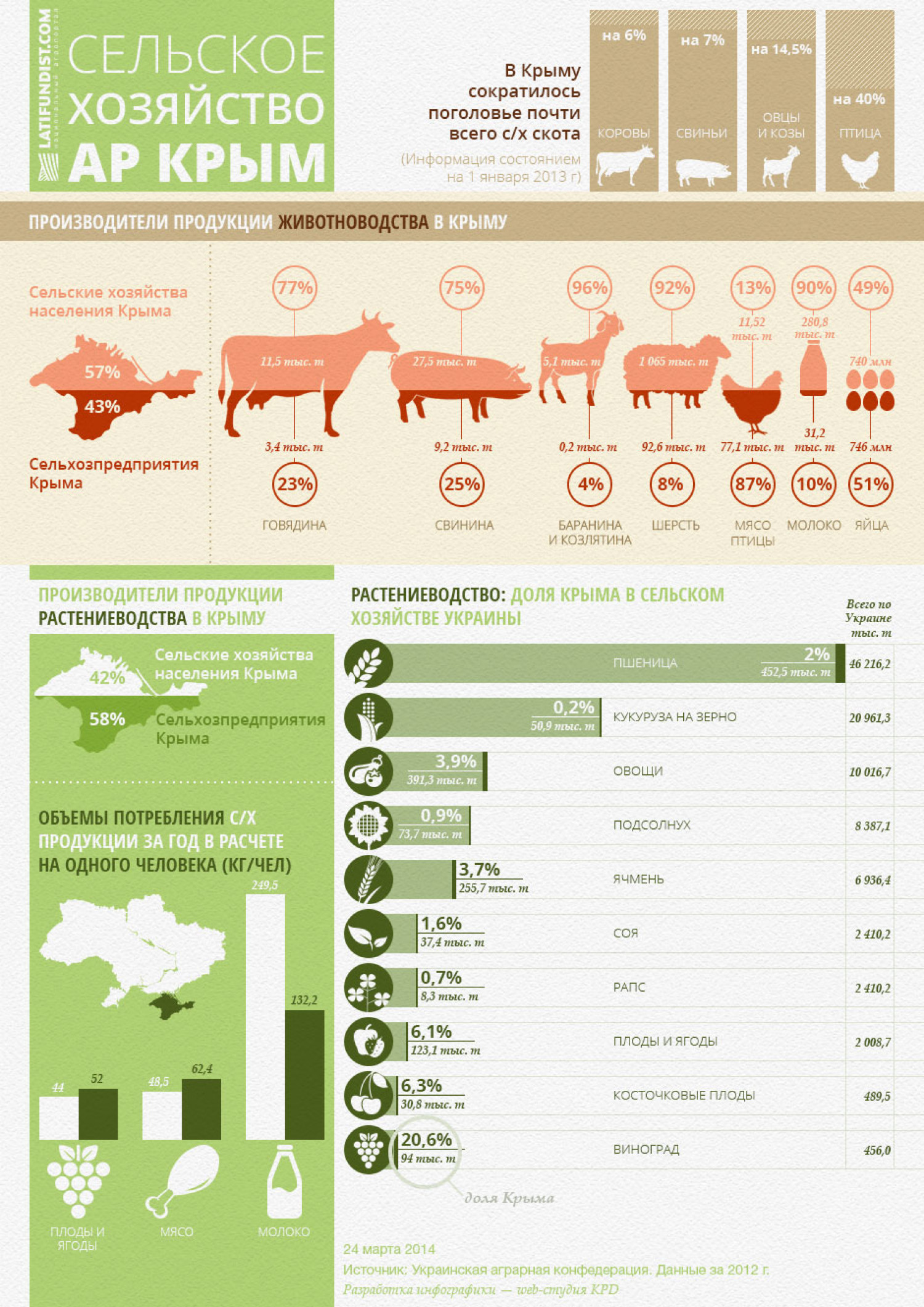 Agriculture of Crimea Infographic