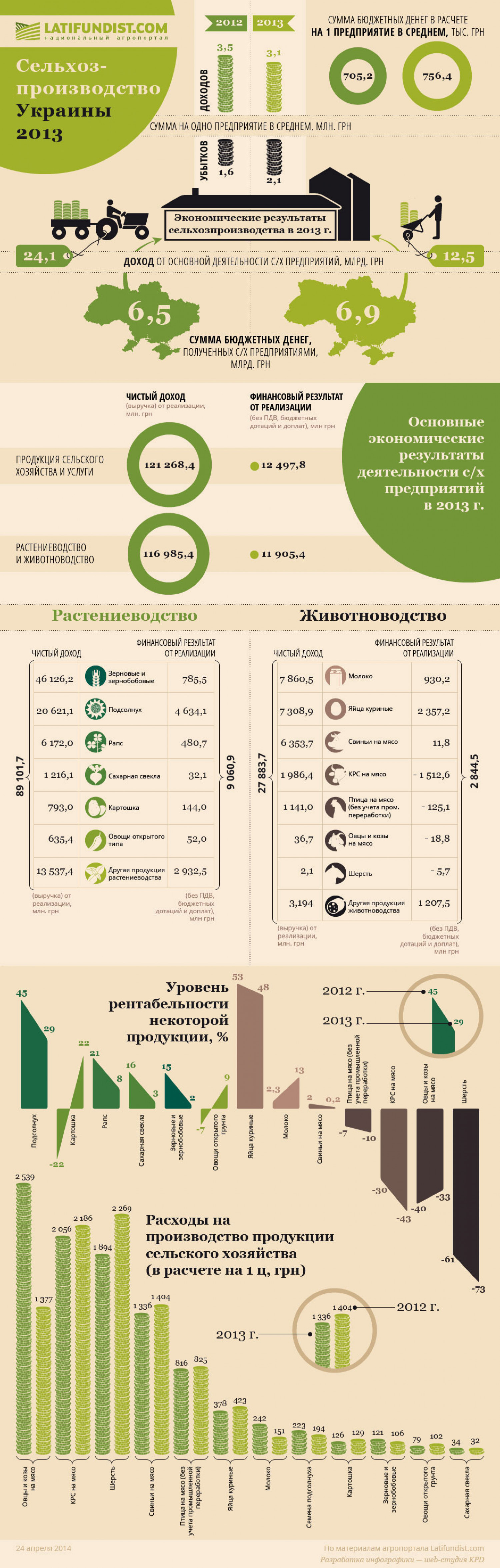 Agriculture of Ukraine 2013 Infographic