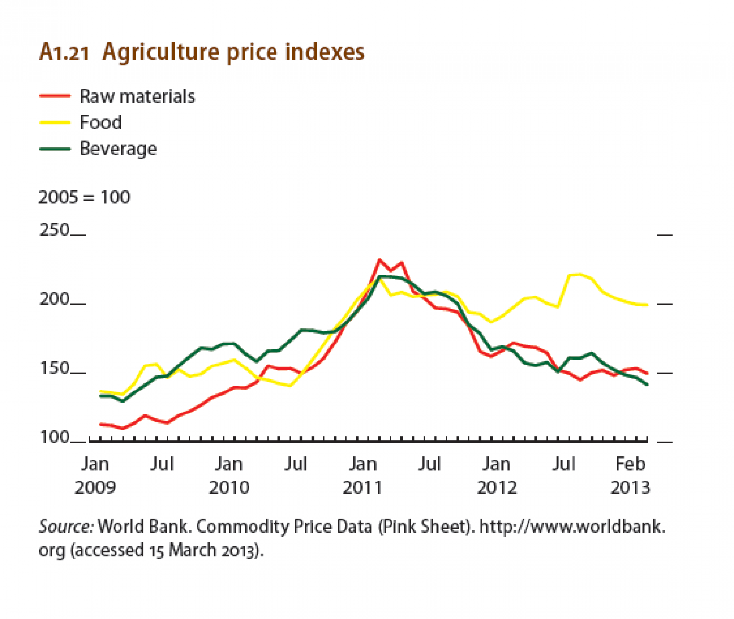 Agriculture price indexes Infographic