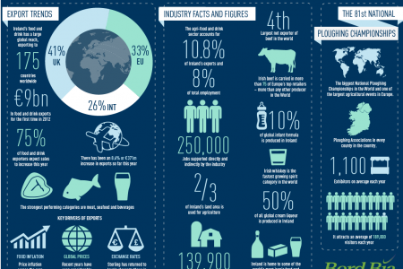 Agri-food Industry Infographic