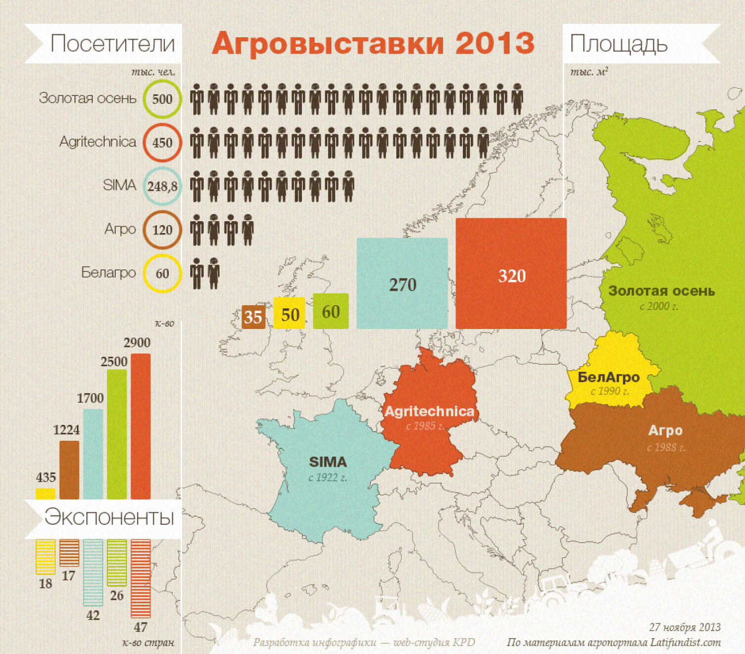 Agro Exhibitions 2013 Infographic