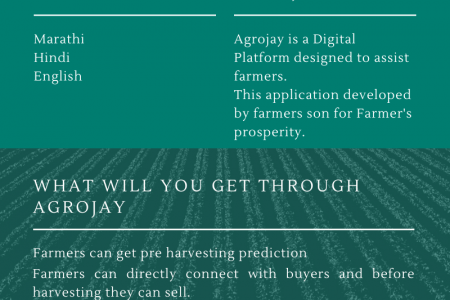 Agrojay Mobile Application Infographic