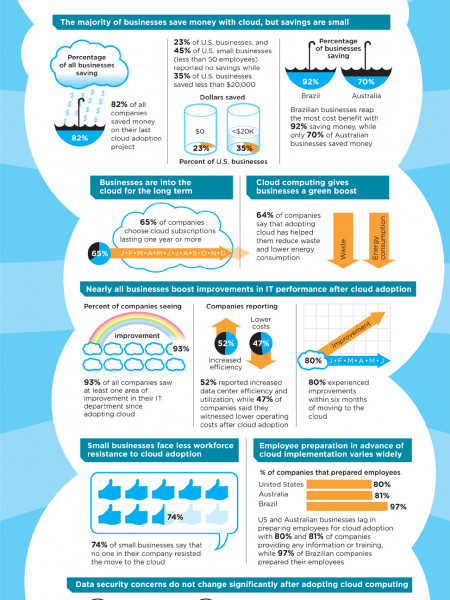 Ahead in the Cloud Infographic