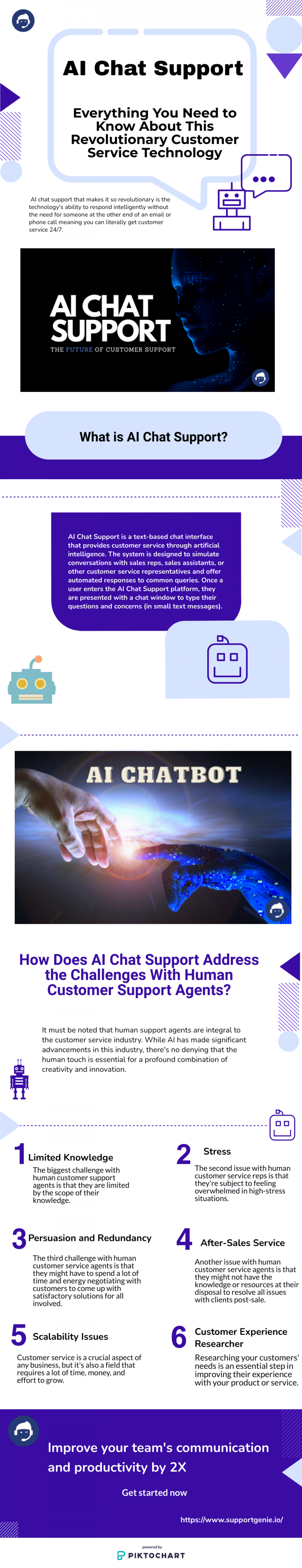 AI Chat Support Infographic