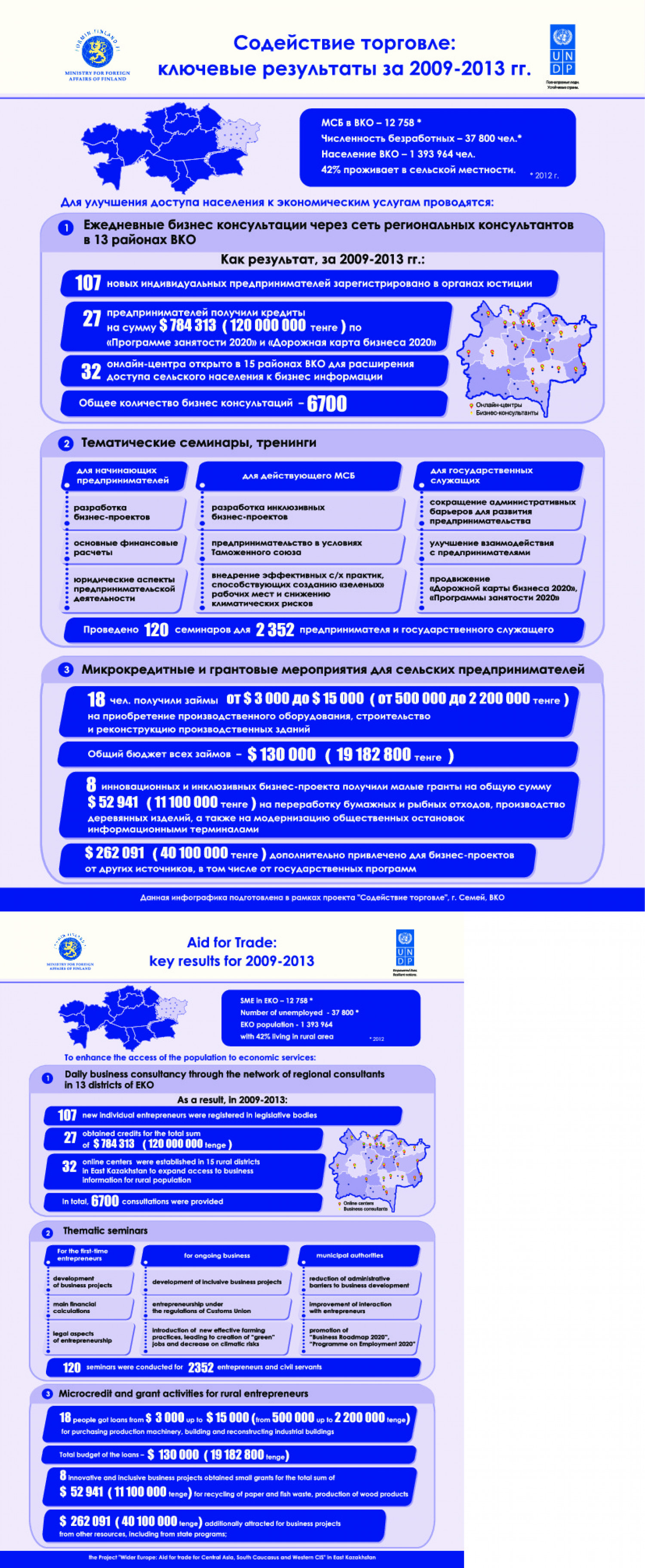 Aid fro Trade: Key Results for 2009 - 2013 Infographic
