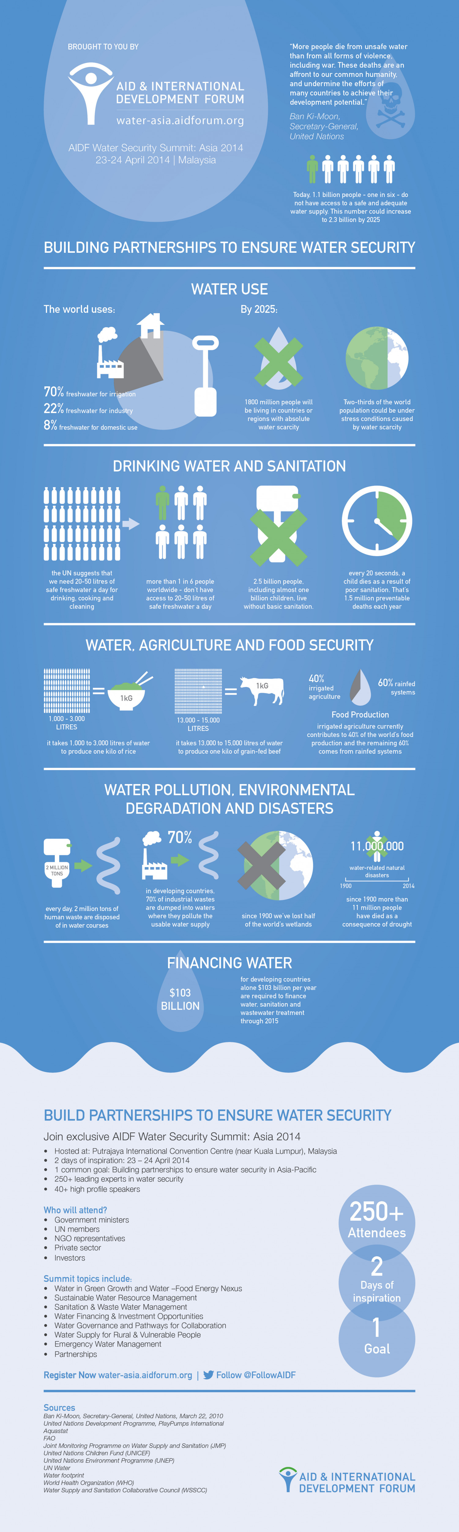 AIDF Water Security Summit: Asia 2014 Infographic