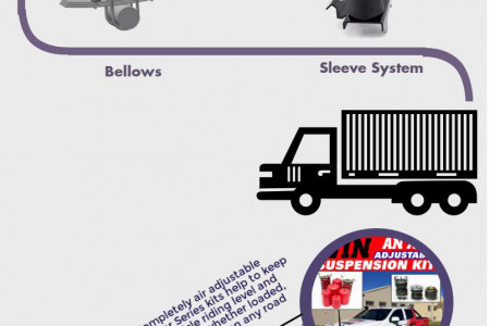 Air Adjustable Load Assisting Suspension Infographic