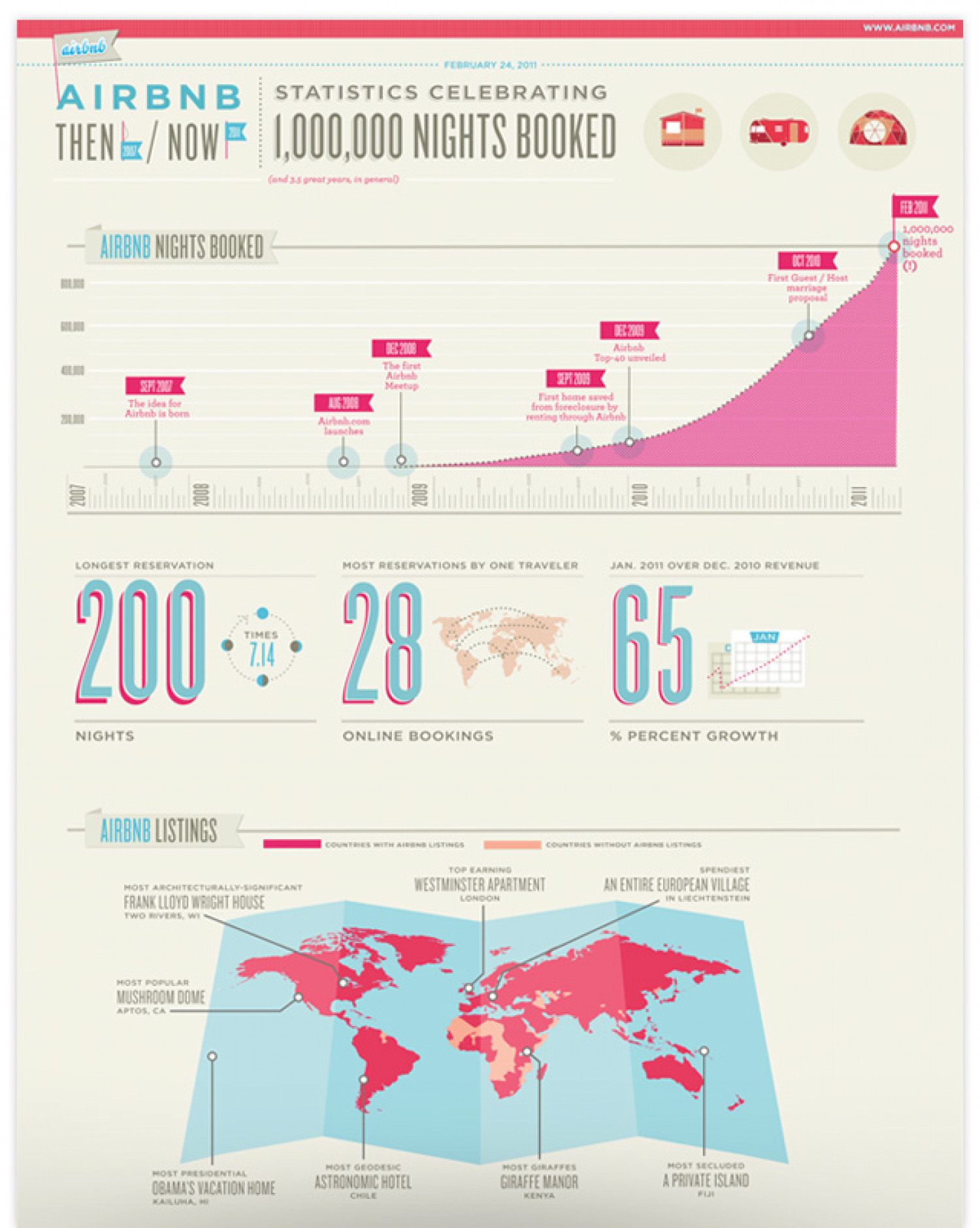 Air BNB Statistics on Celebrating 1,000,000 booked  Infographic