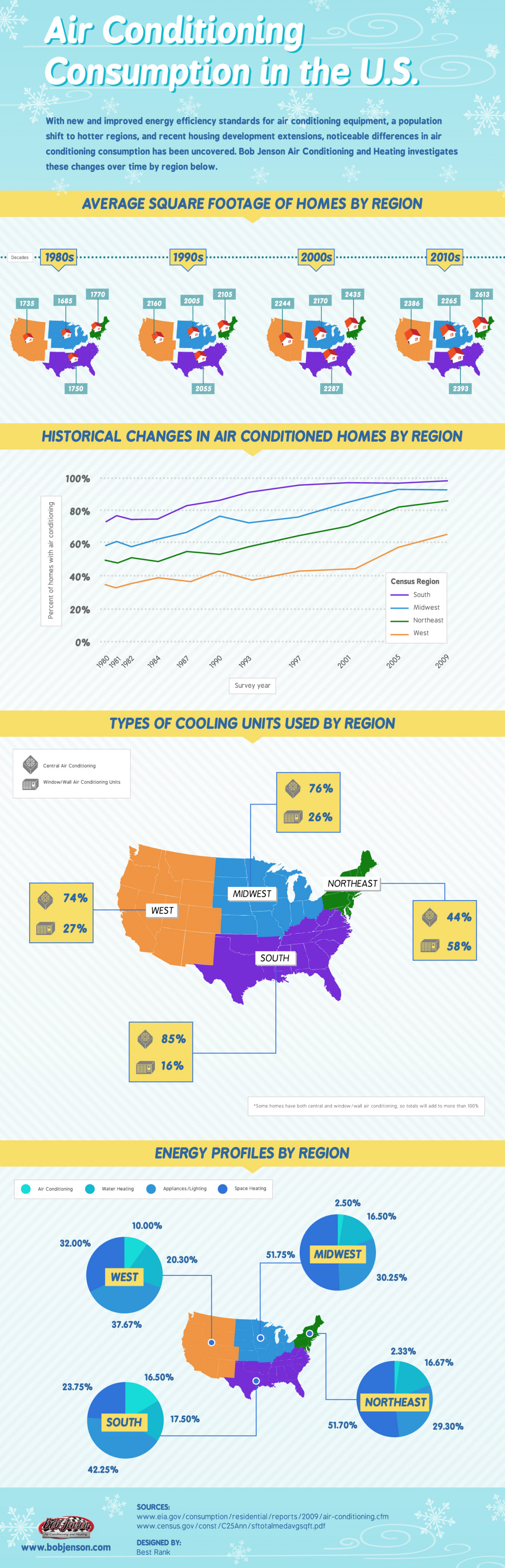 Air Conditioning Consumption in the US  Infographic