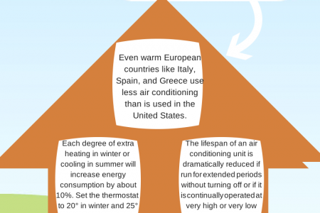 Air Conditioning Facts Infographic
