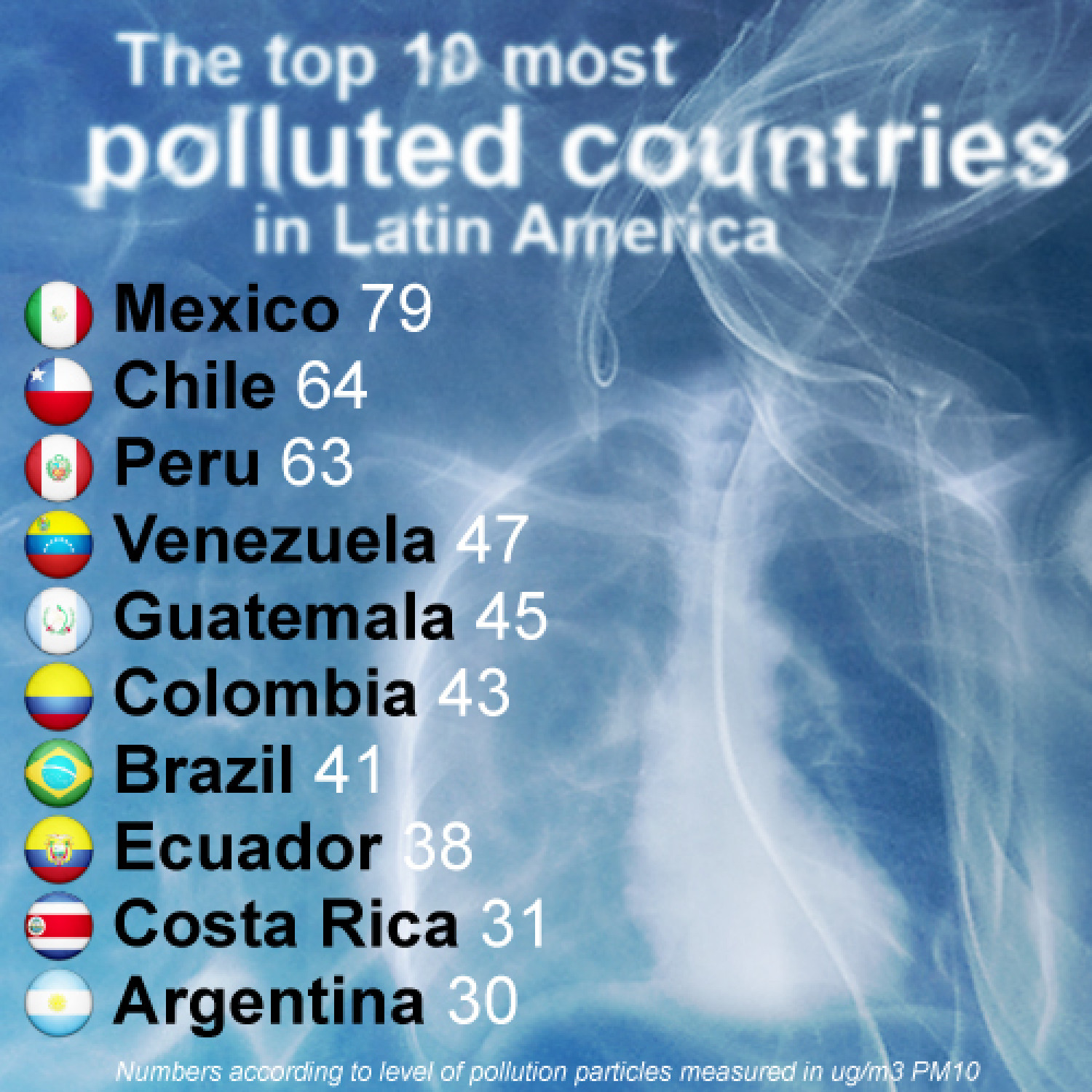 The Top 10 Most Polluted Countries in Latin America Infographic