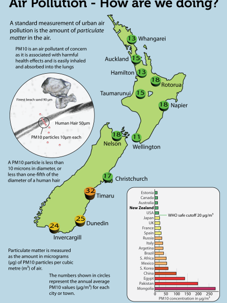 Air Quality in New Zealand and Overseas Infographic