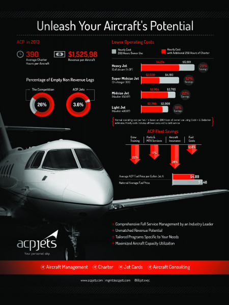 Aircraft Management Operational Savings Infographic