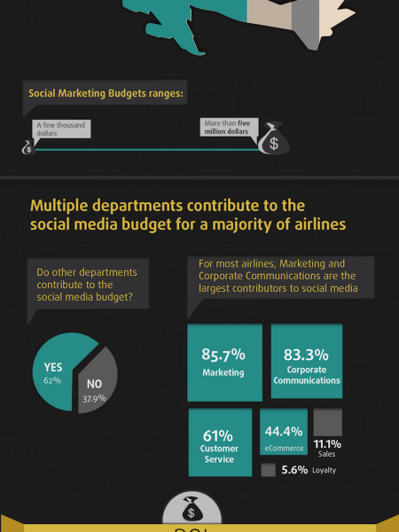 Airline Social Media Outlook 2012 Infographic