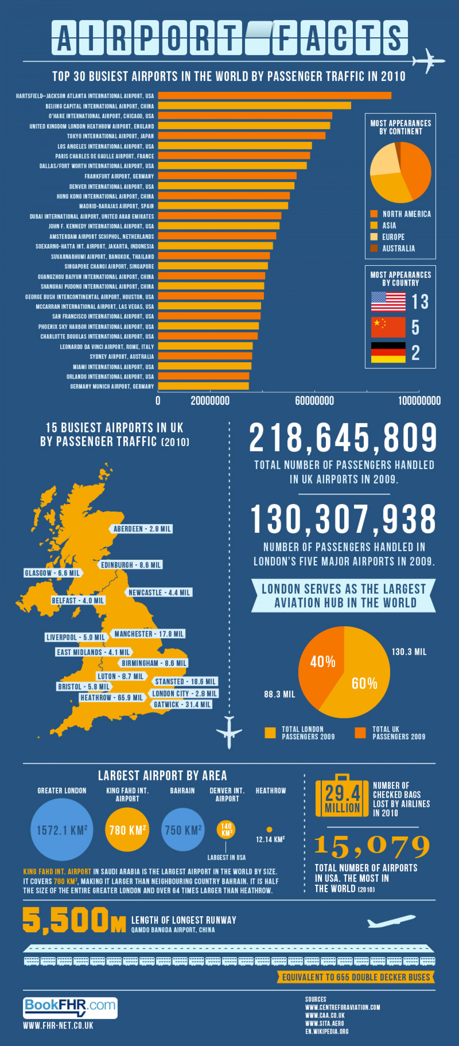 Airport Facts Infographic