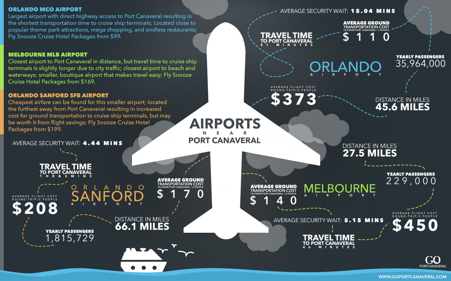 Airports Near Port Canaveral Infographic