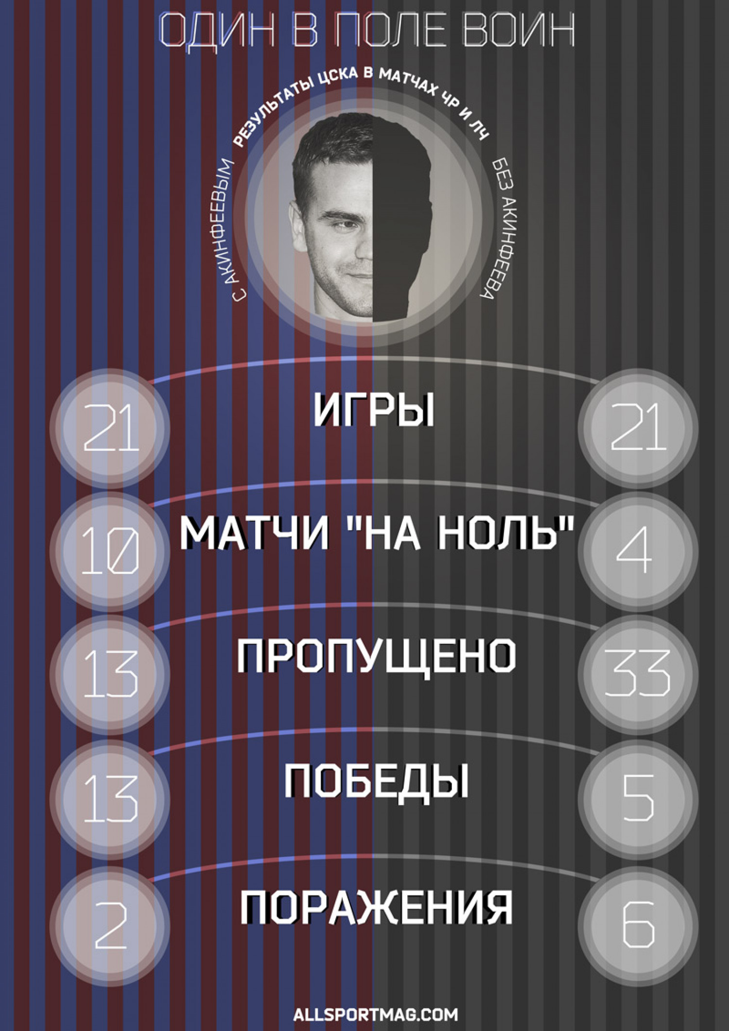 Akinfeev role in CSKA Infographic