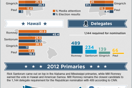 Alabama, Mississippi, Hawaii and American Samoa primary results: Republican presidential candidates index Infographic