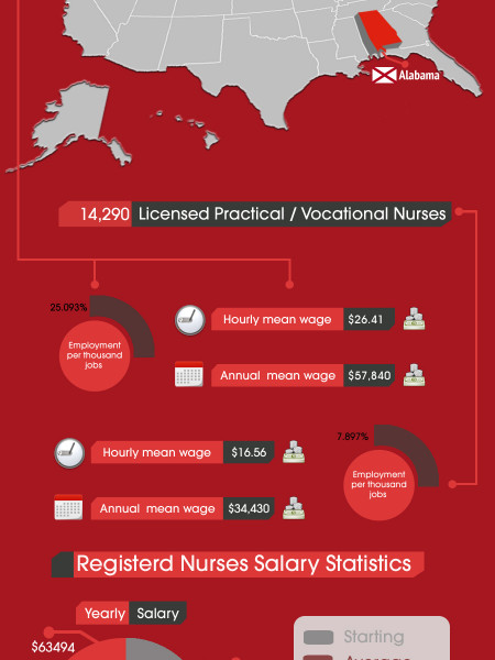 Alabama Nursing Statistics Infographic