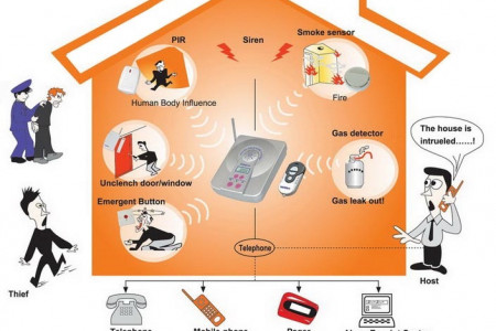 Alarm System Infographic