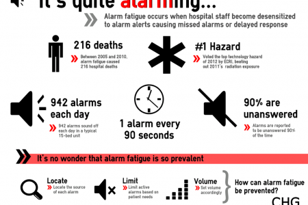 Alarm Fatigue: It's alarming... Infographic